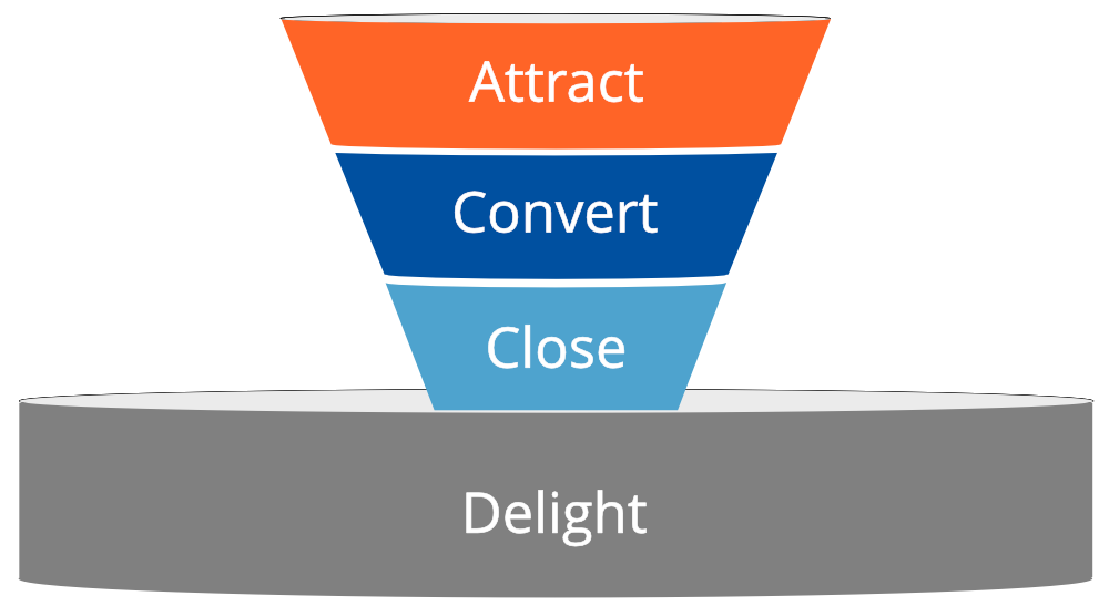 Lead conversion funnel Poignand Consulting-1.png